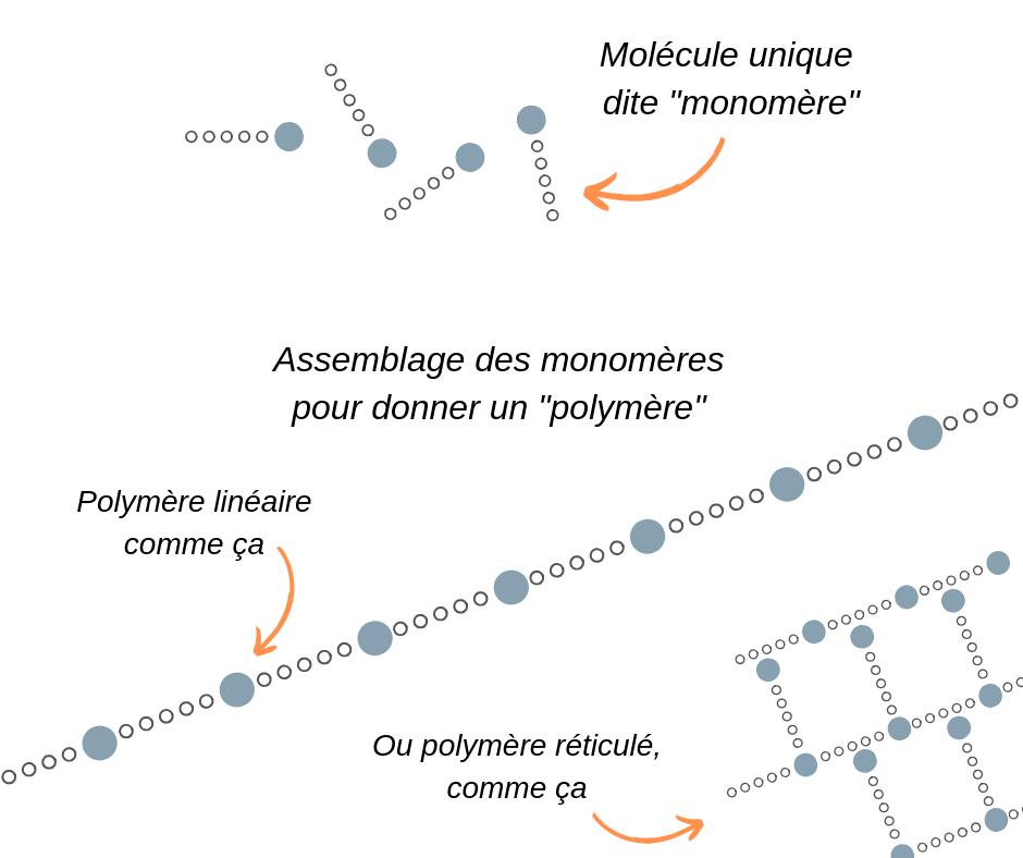 bioplastique polymere synthétique